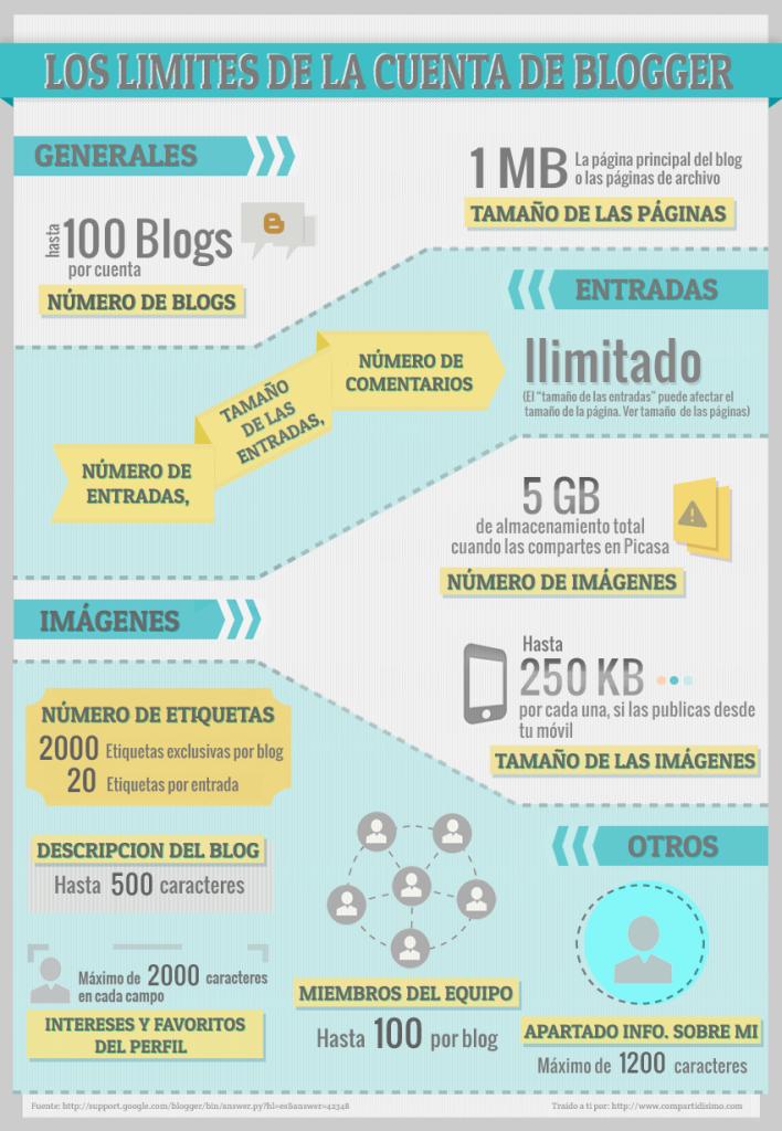 Limites-de Blogger